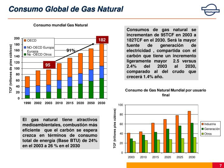 Consumo Global de Gas Natural