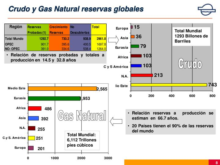 Crudo y Gas Natural reservas globales