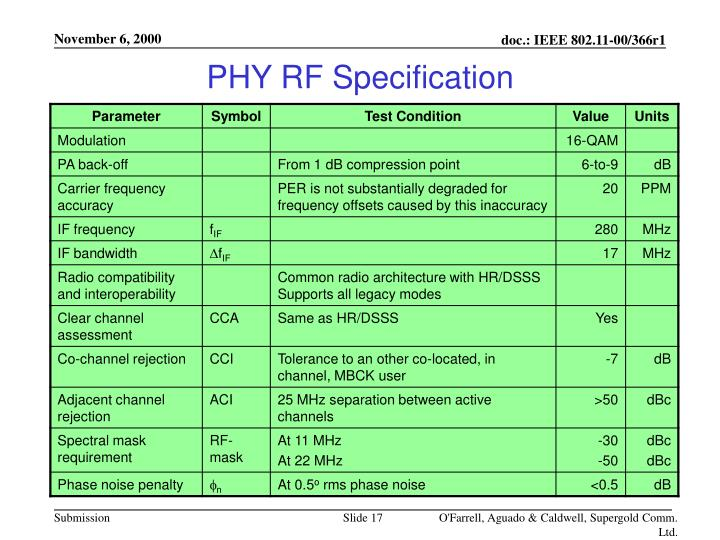 PHY RF Specification