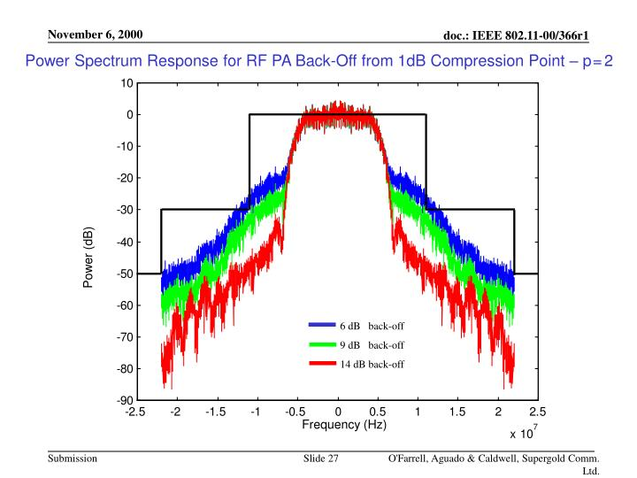 Power Spectrum Response for RF PA Back-Off from 1dB Compression Point – p