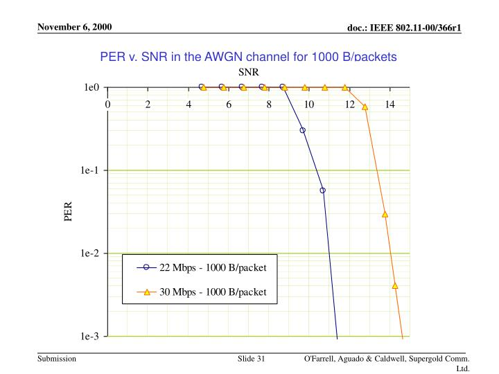 PER v. SNR in the AWGN channel for 1000 B/packets
