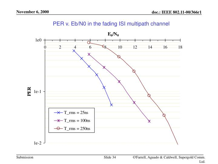 PER v. Eb/N0 in the fading ISI multipath channel