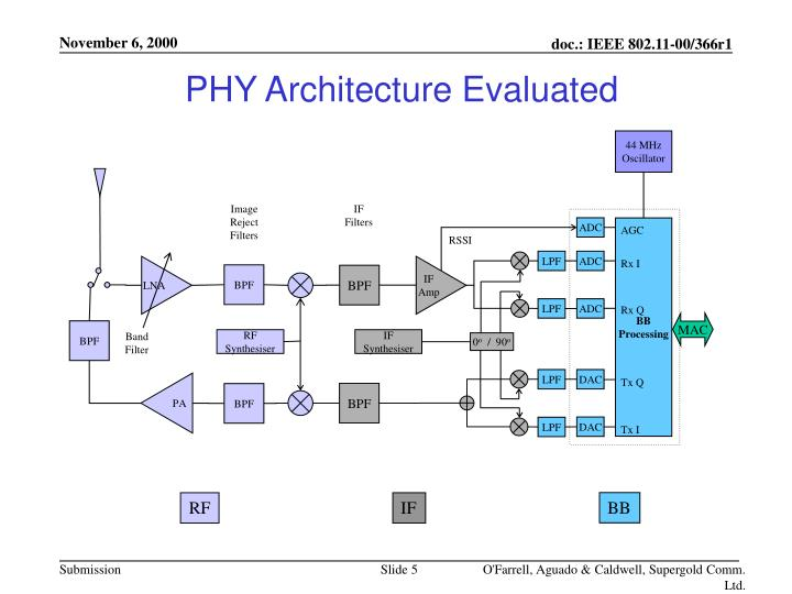 PHY Architecture Evaluated