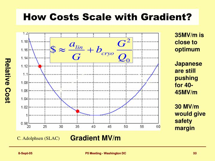 How Costs Scale with Gradient?
