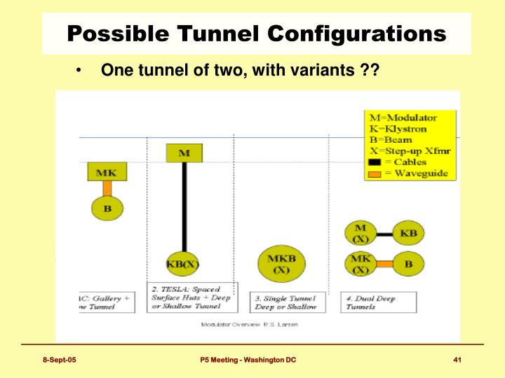 Possible Tunnel Configurations