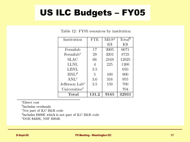 US ILC Budgets – FY05