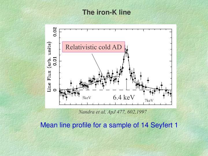 The iron-K line