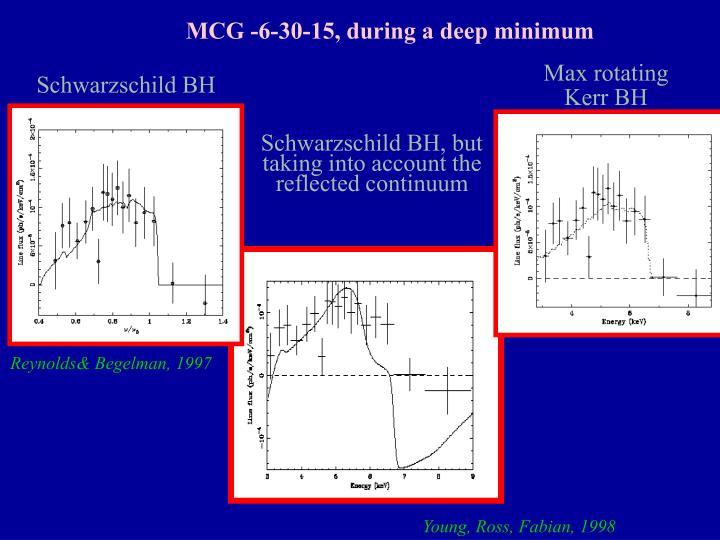MCG -6-30-15, during a deep minimum