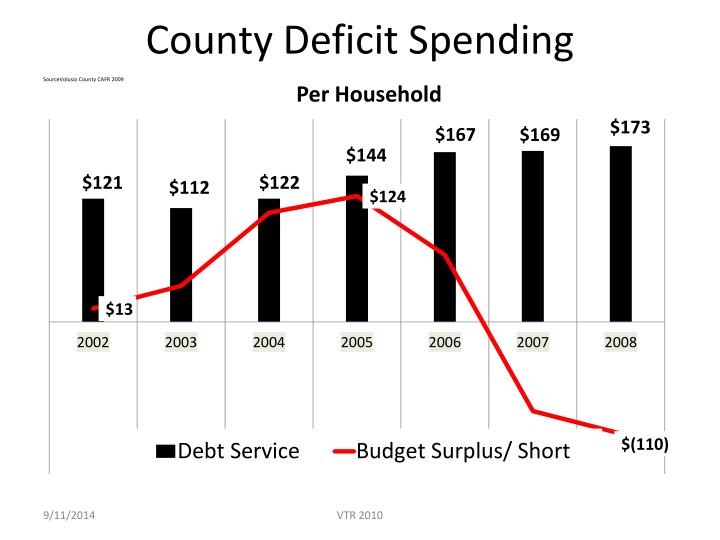County Deficit Spending