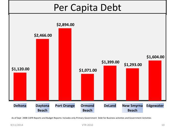 Per Capita Debt