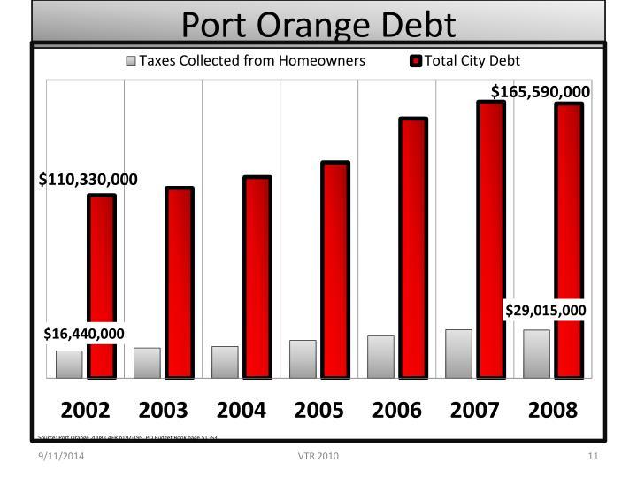 Port Orange Debt