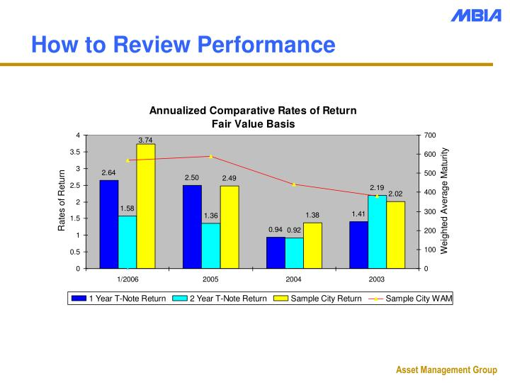 How to Review Performance