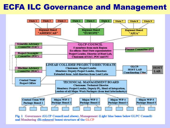 ECFA ILC Governance and Management