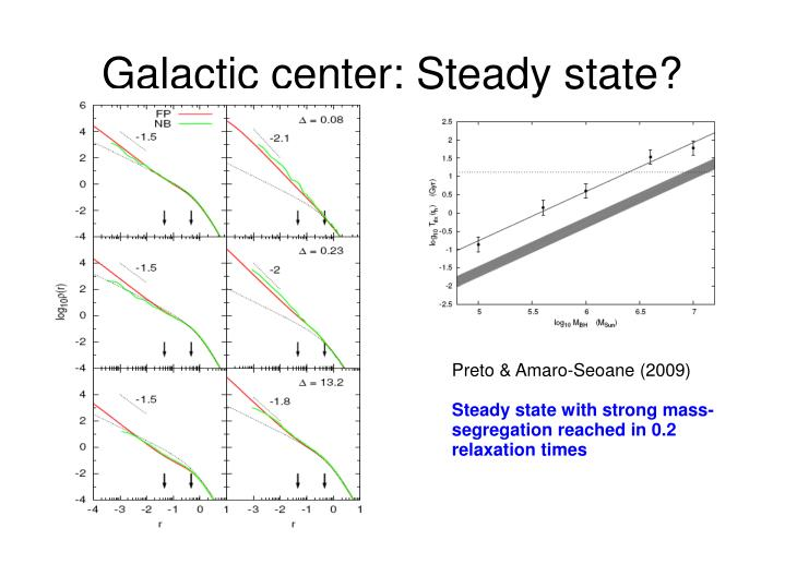 Galactic center: Steady state?