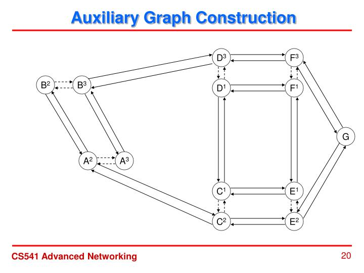 Auxiliary Graph Construction