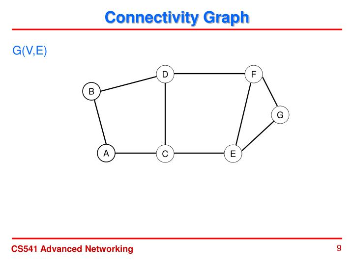 Connectivity Graph