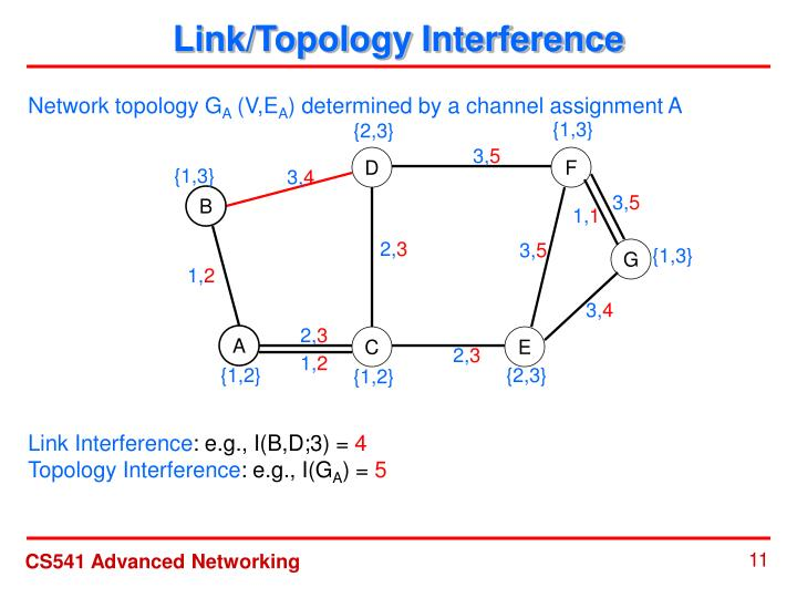 Link/Topology Interference