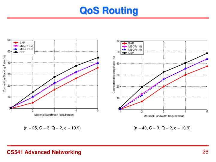 QoS Routing