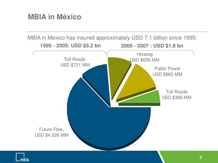 MBIA in México