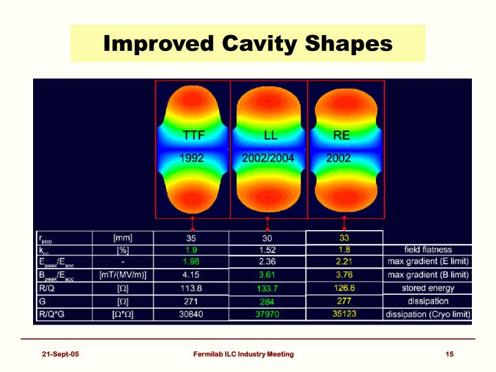 Improved Cavity Shapes