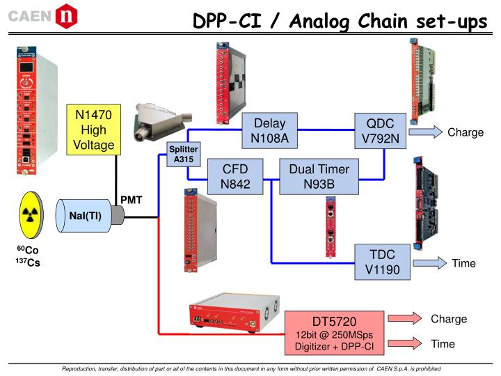 DPP-CI / Analog Chain set-ups