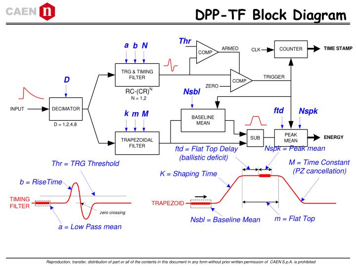 DPP-TF Block Diagram