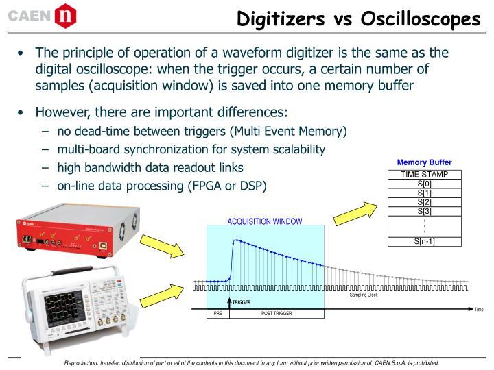 Digitizers vs Oscilloscopes