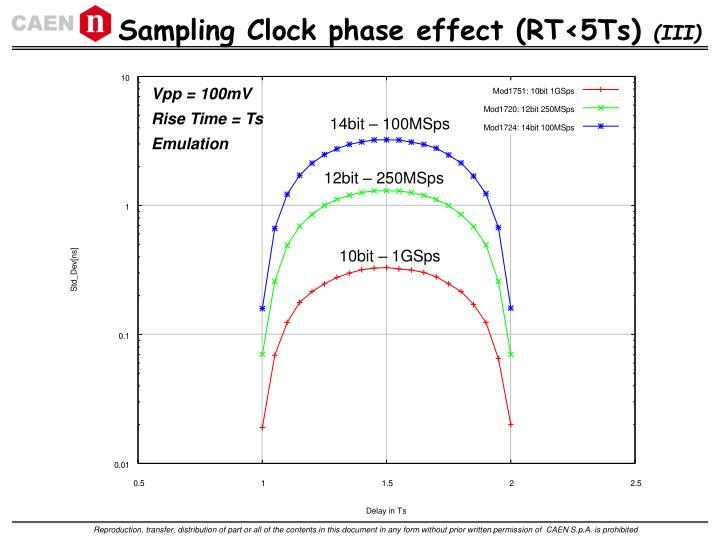 Sampling Clock phase effect (RT<5Ts)