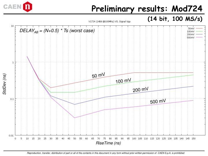 Preliminary results: Mod724