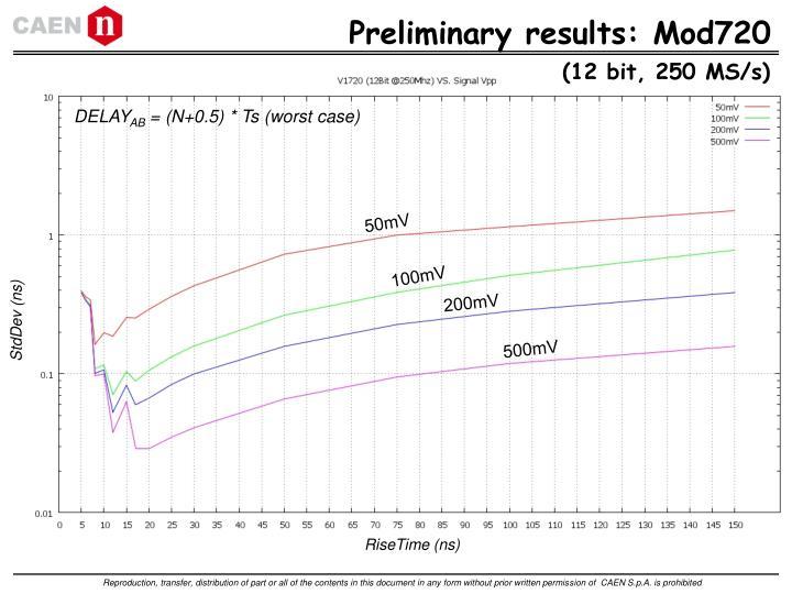 Preliminary results: Mod720