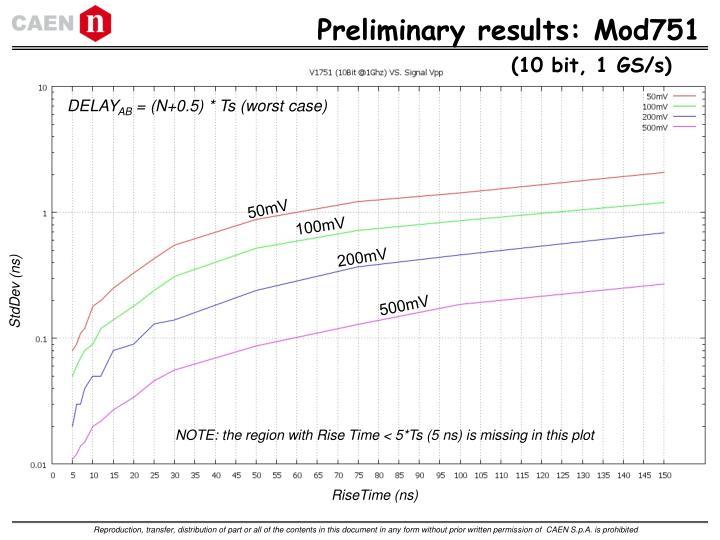 Preliminary results: Mod751