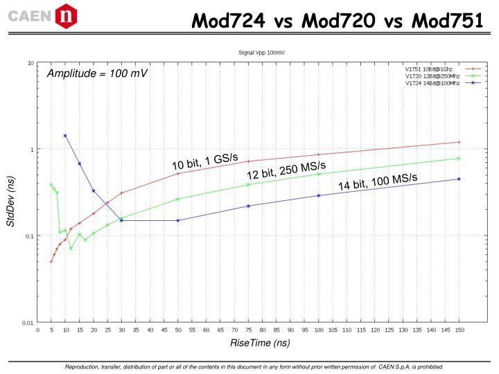 Mod724 vs Mod720 vs Mod751
