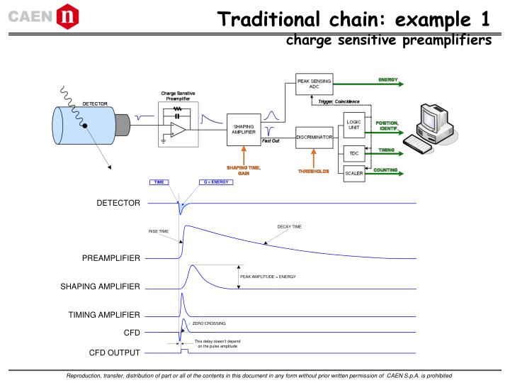Traditional chain: example 1
