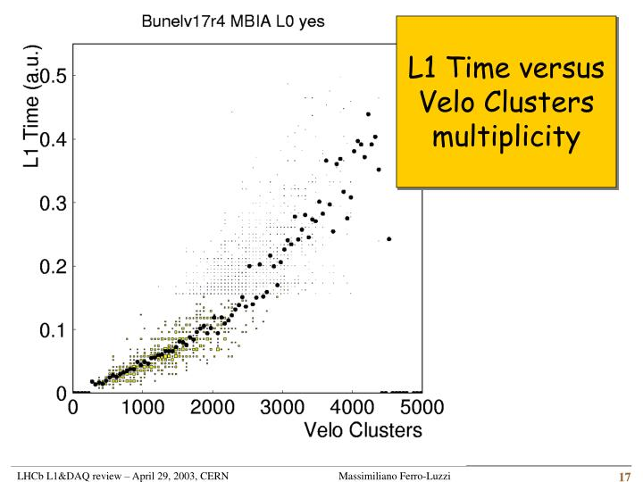 L1 Time versus Velo Clusters multiplicity
