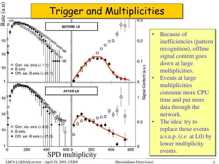 Trigger and multiplicities