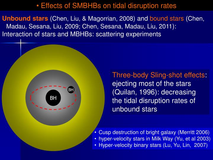 Effects of SMBHBs on tidal disruption rates