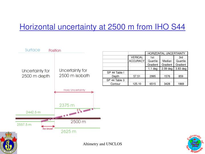 Horizontal uncertainty at 2500 m from IHO S44