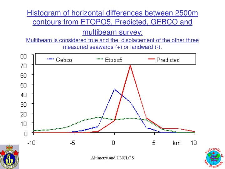Histogram of horizontal differences between 2500m contours from ETOPO5, Predicted, GEBCO and multibeam survey.