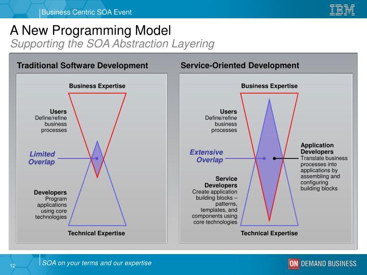 A New Programming Model