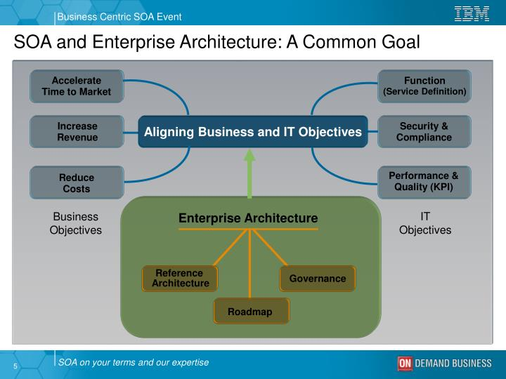 Aligning Business and IT Objectives