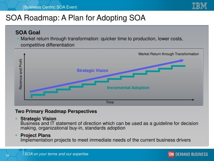 SOA Roadmap: A Plan for Adopting SOA