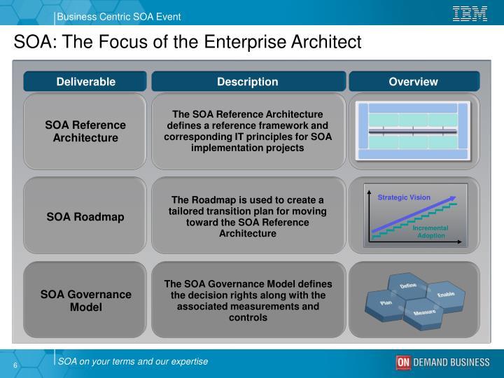 SOA: The Focus of the Enterprise Architect