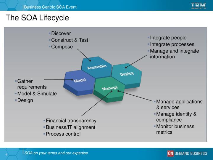 The SOA Lifecycle