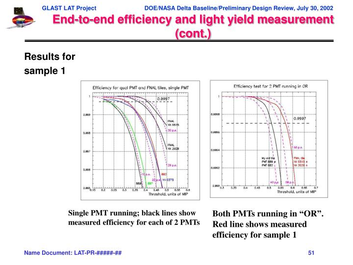 End-to-end efficiency and light yield measurement (cont.)
