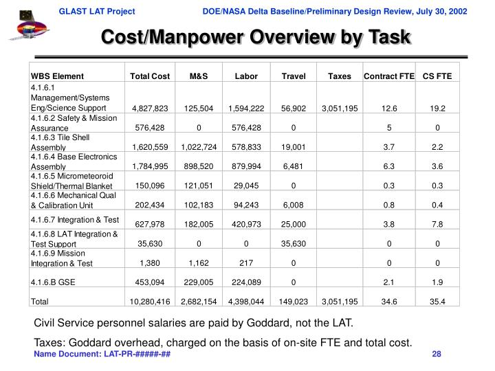 Cost/Manpower Overview by Task