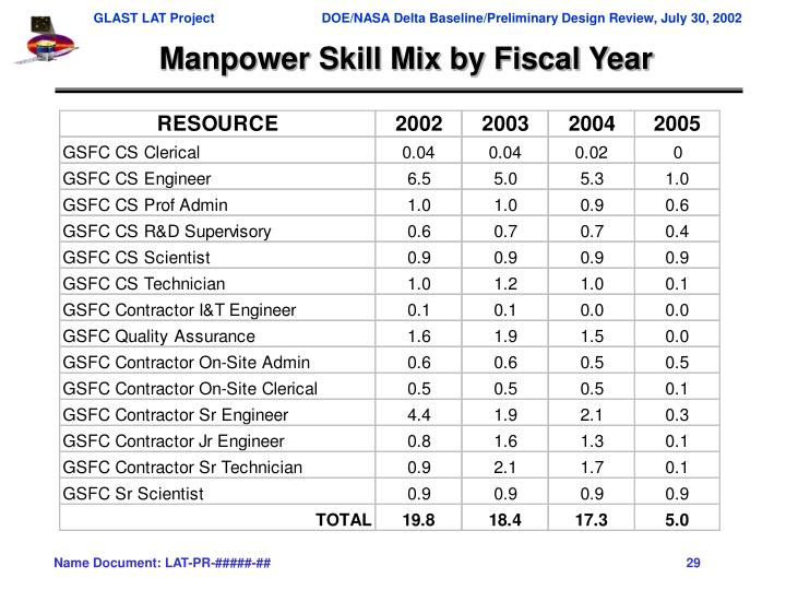 Manpower Skill Mix by Fiscal Year