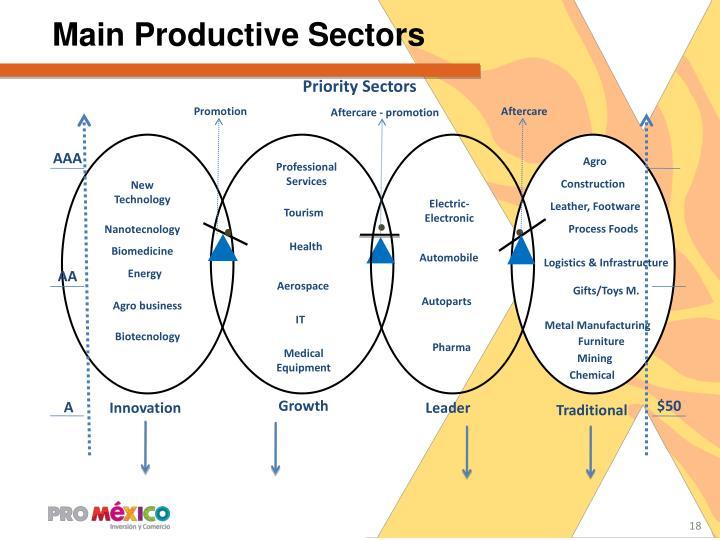 Main Productive Sectors