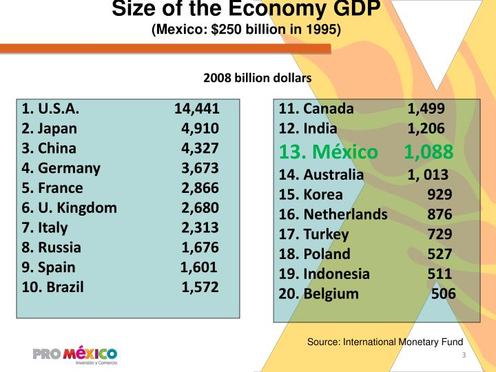 Size of the Economy GDP