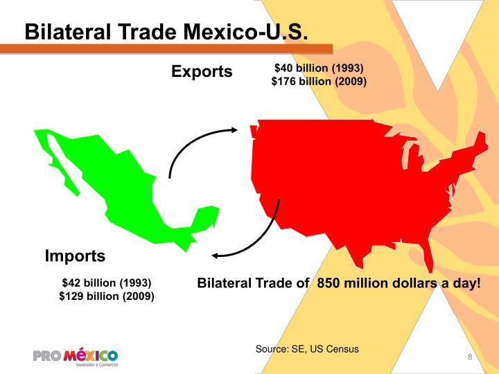 Bilateral Trade Mexico-U.S.