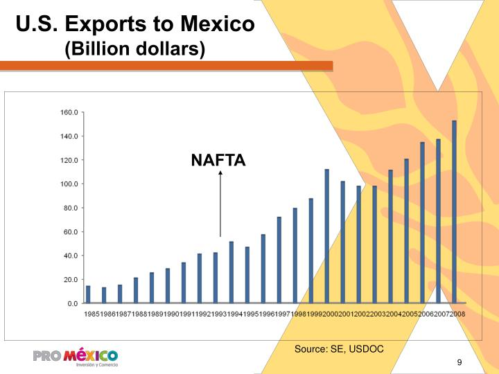 U.S. Exports to Mexico